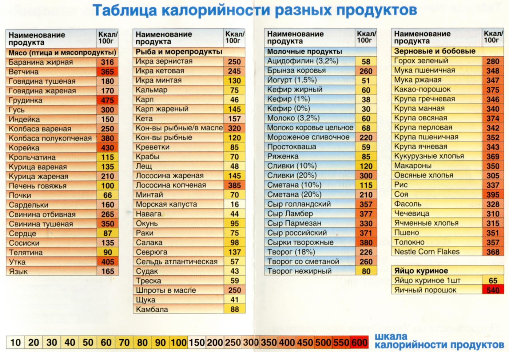 таблица здорового питания на неделю