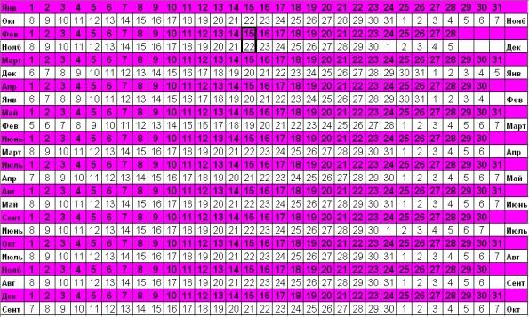Календарь беременности по неделям когда в декретный отпуск рассчитать