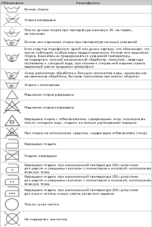 Значки для стирки