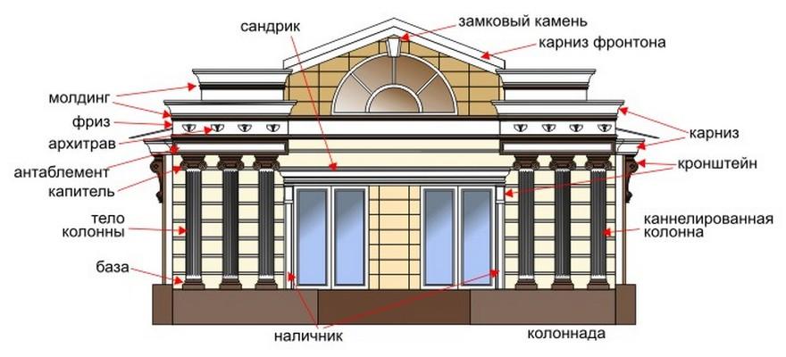Архитектурные элементы фасада здания названия и картинки