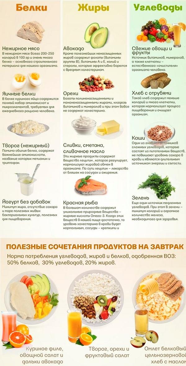 Что можно есть и худеть