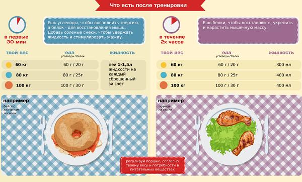 Как правильно питаться после тренировки для похудения