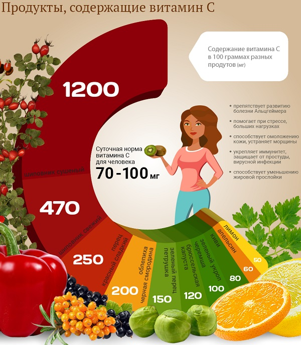 витамин с функции в организме
