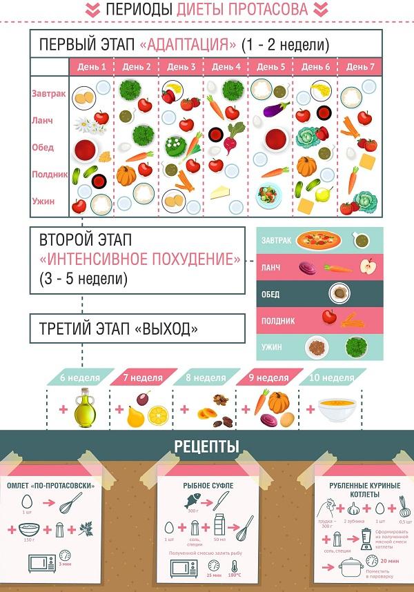 Какая диета протасова