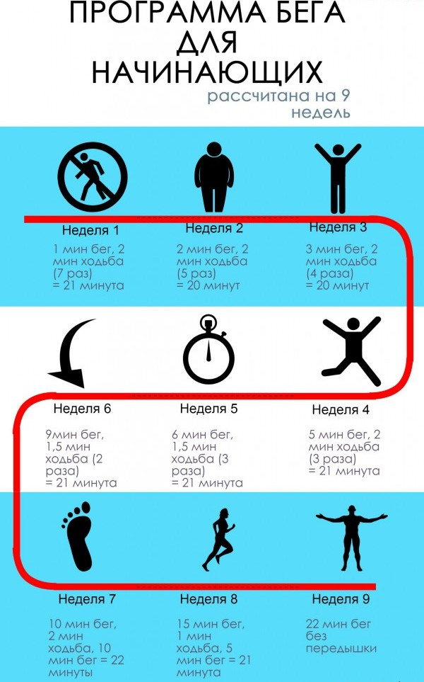Таблица Начать Бегать Для Похудения.