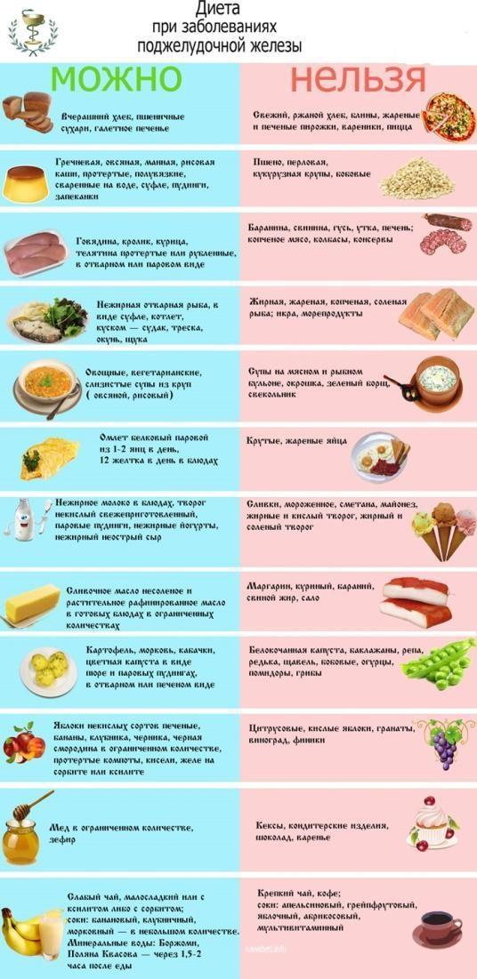 Диета при панкреатите поджелудочной железы - примерное меню