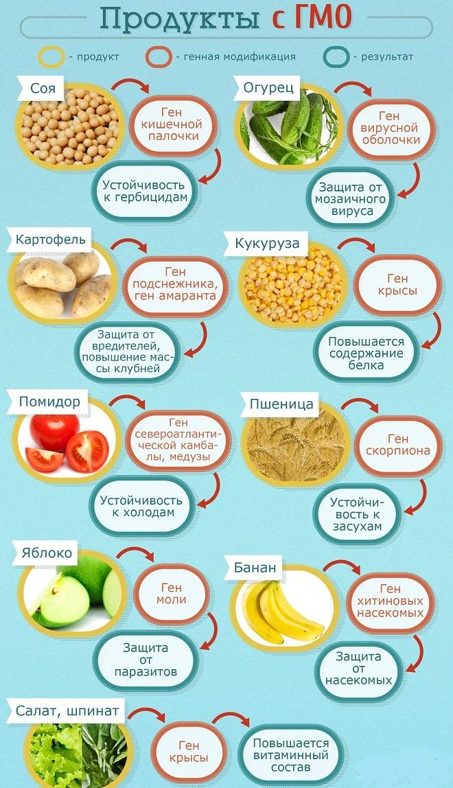 самое правильное питание чтоб похудеть