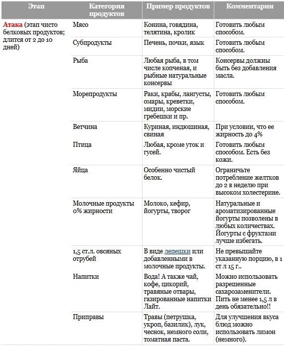 список продуктов для белковой диеты дюкана