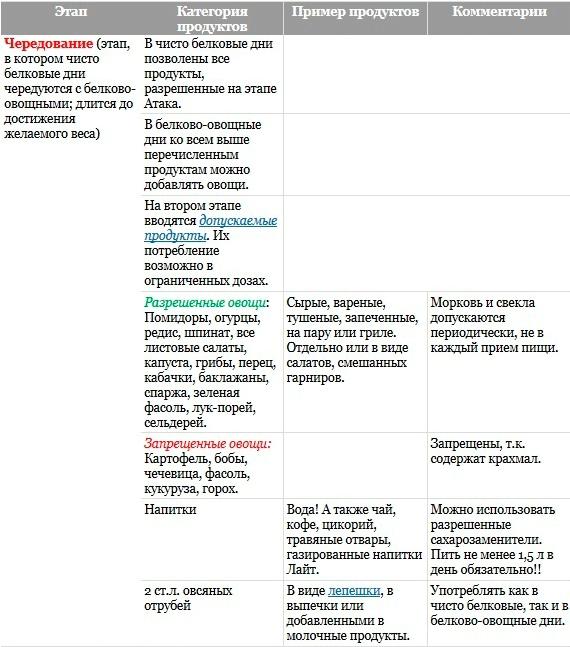 Рецепты для первого этапа атаки по диете дюкана