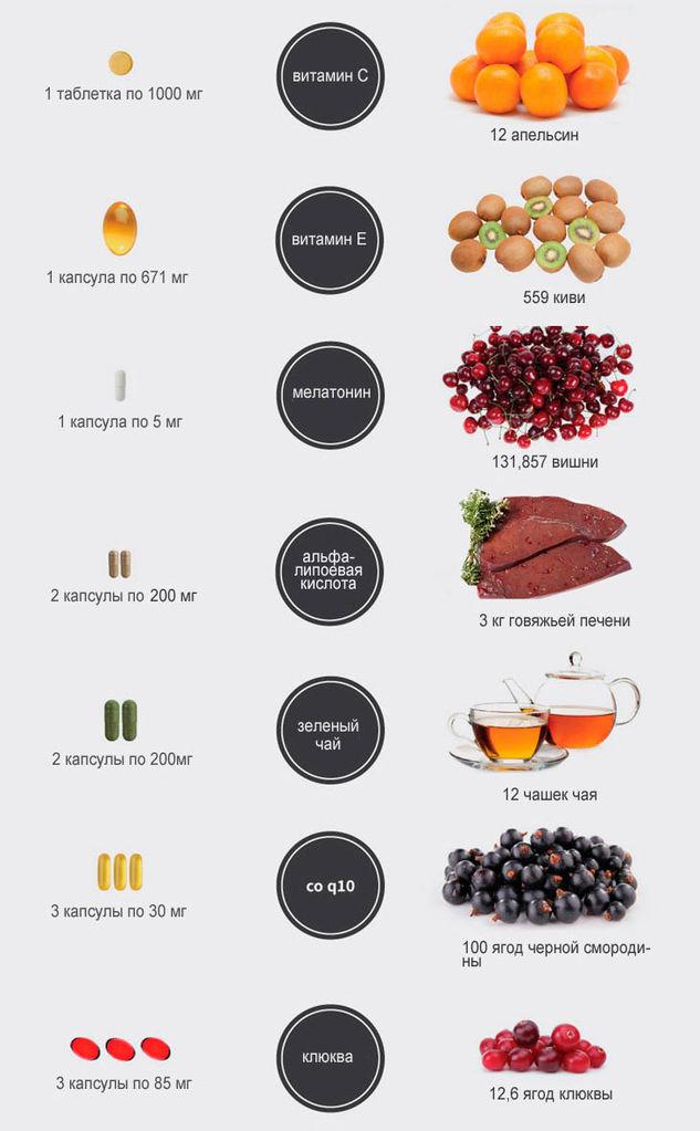 антиоксиданты в спортивном питани