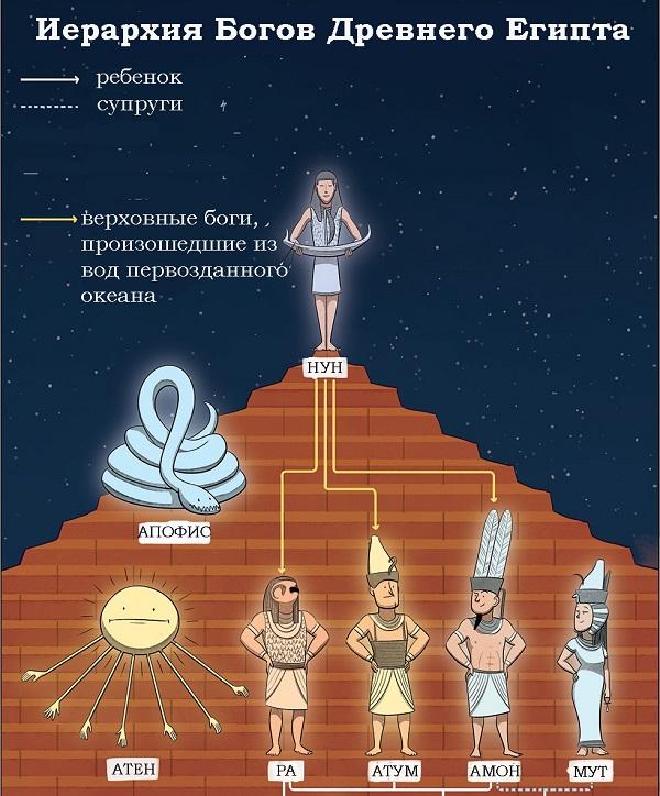 парней очень боги египта иерархия картинки вид
