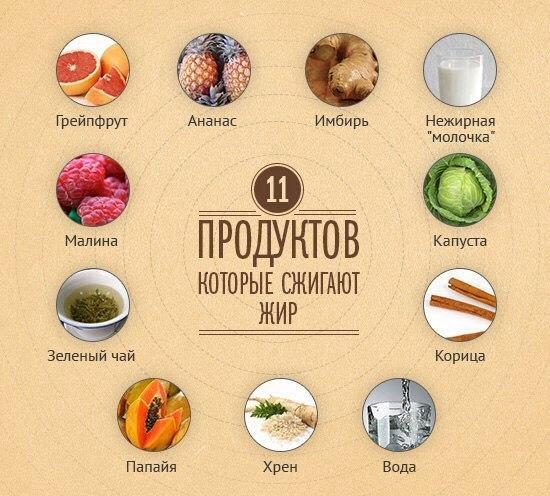 Продукты для быстрого похудения, сжигающие жиры