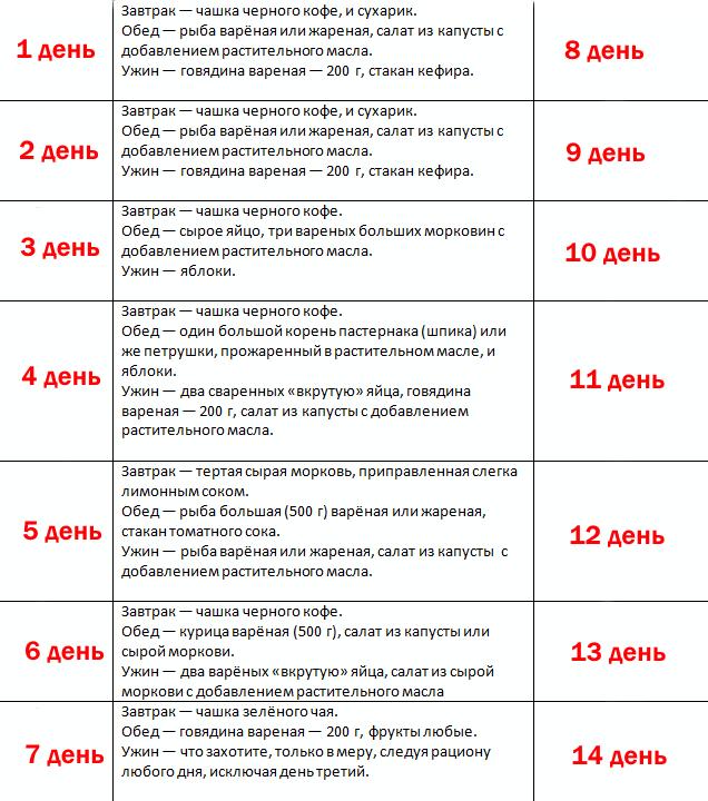 Китайская диета - меню на 7 и 14 дней