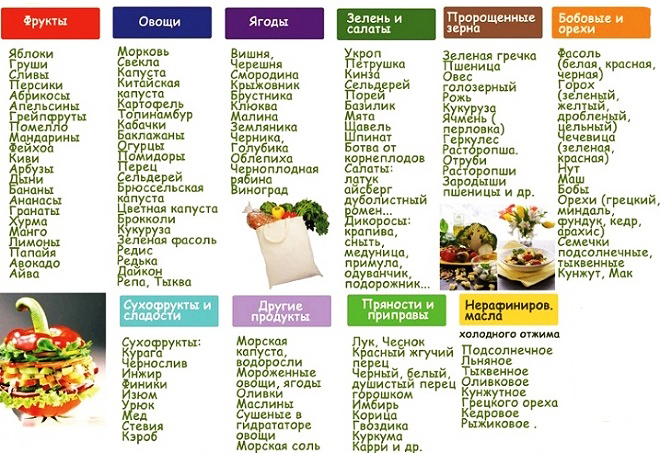 сыроедческие салаты с правильным сочетанием продуктов