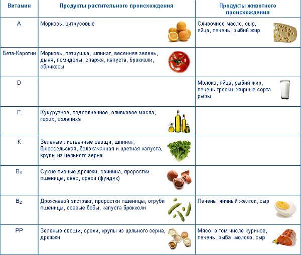 роль витаминов