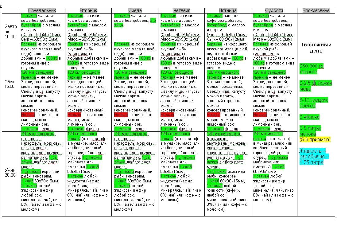 Диета стол №5 – меню на неделю, что можно (таблица).