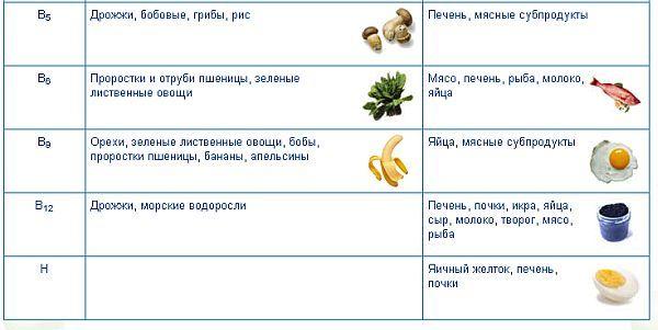 свойства витаминов