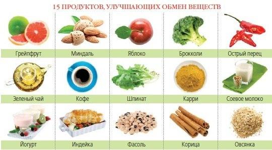 Таблетки улучшающие обмен веществ в организме