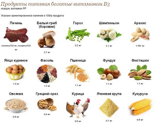 витамин в3 где содержится