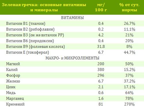 зеленая гречка полезные свойства2