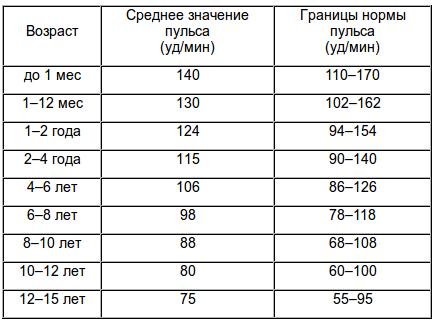 Пульс у детей - норма (таблица)