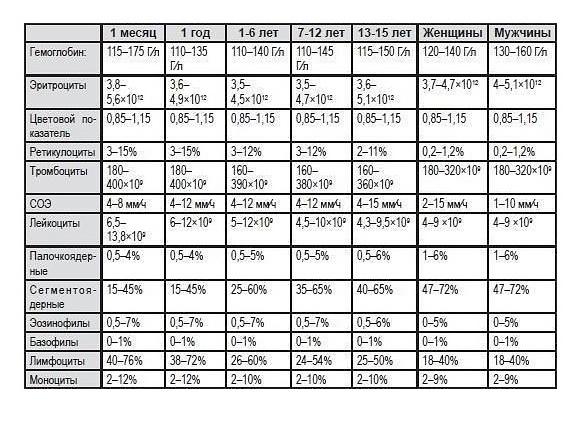 Расшифровка анализа крови у детей – таблица