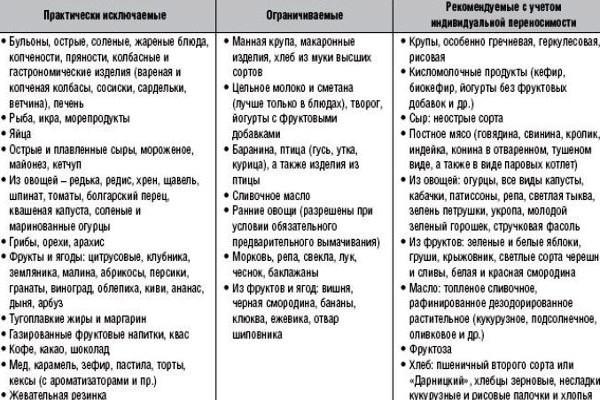 меню при атопическом дерматите