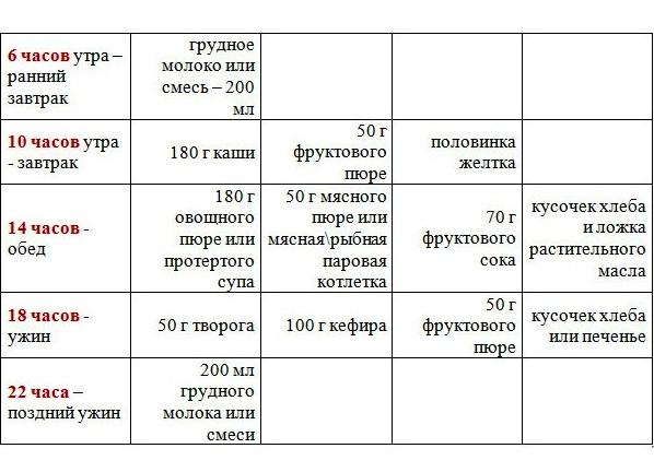 f511ae47c8e513 11 месяцев ребенку питание меню таблица