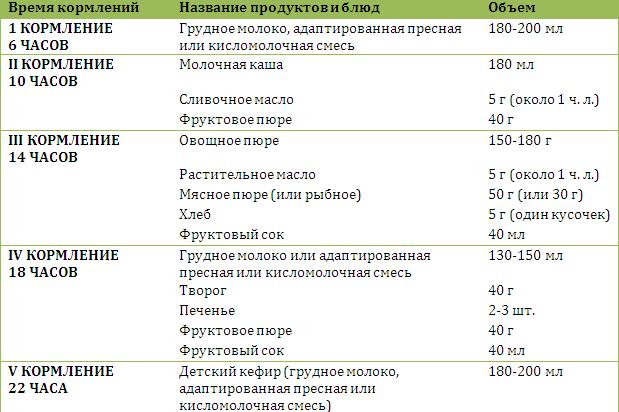 7bb5b897ce07 рацион питания ребенка в 9 месяцев таблица