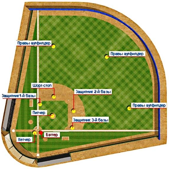 Бейсбол правила игры для чайников [PUNIQRANDLINE-(au-dating-names.txt) 36