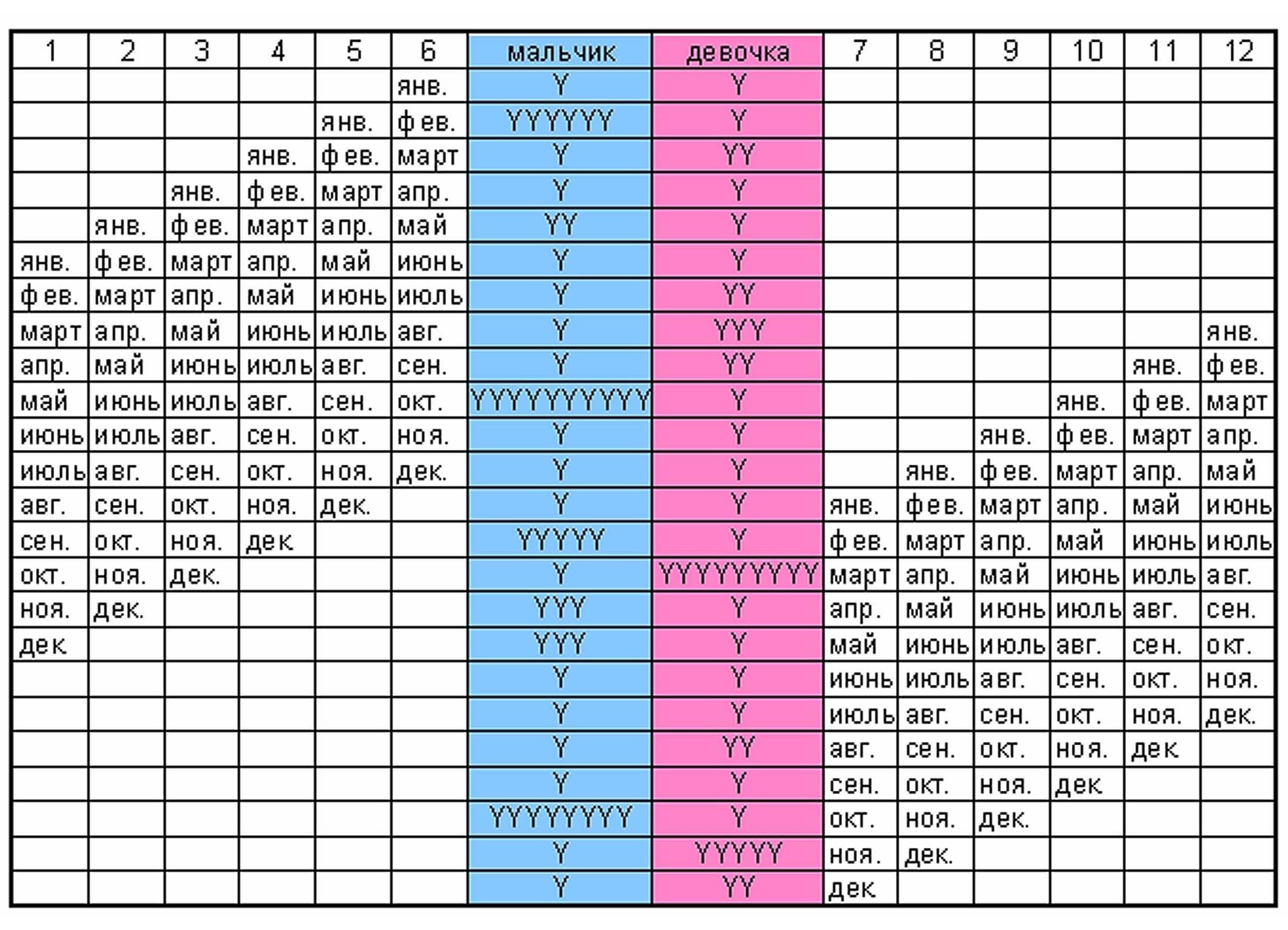 Китайский календарь для определения пола ребенка