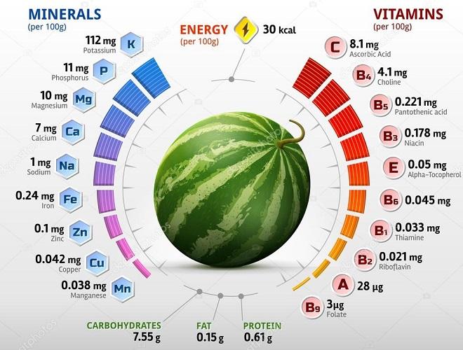 5ac68f24b6cd Можно ли есть арбуз при похудении