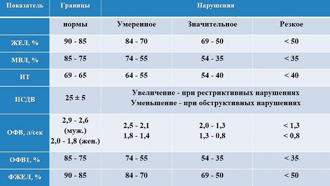 спирография расшифровка результатов