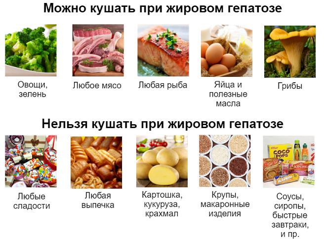 Запрещено при жировом гепатозе печени