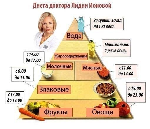 бесслизистая диета арнольд эрет таблица