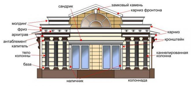 Декоративные элементы фибробетон переармирование бетона