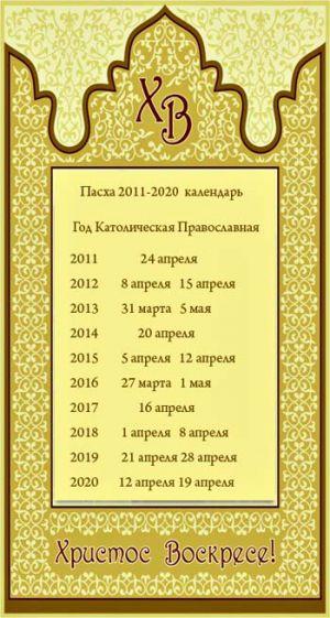 Календарь праздника пасхи