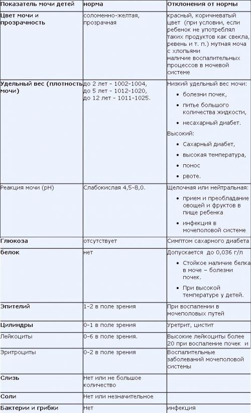 таблица расшифровка мочи