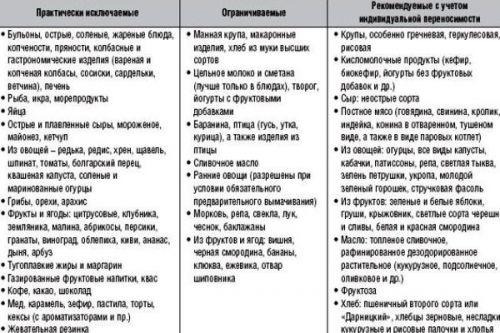 Атопический дерматит у детей диета таблица