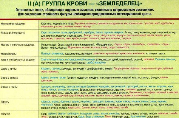 Диета по 3 группе крови со списком продуктов и примерным меню.