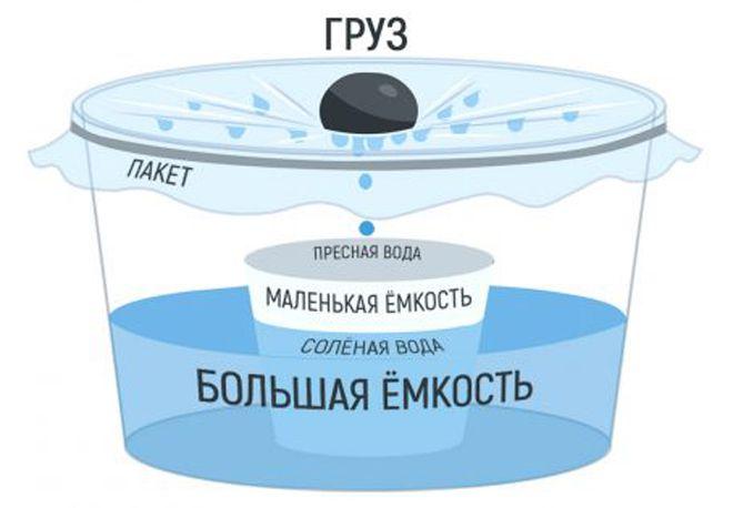 как получить пресную воду