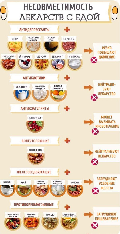 несовместимость продуктов и лекарств