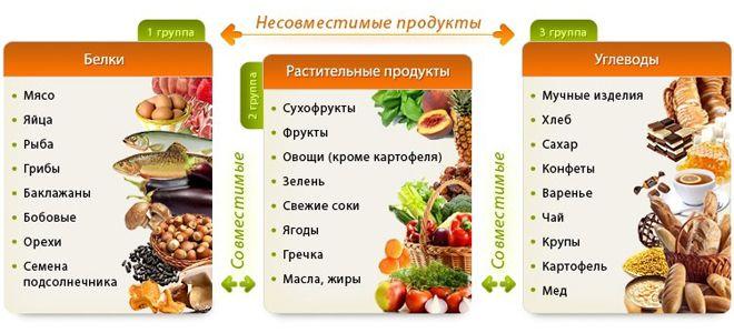 Популярные диеты: раздельное питание риа новости, 30. 09. 2013.
