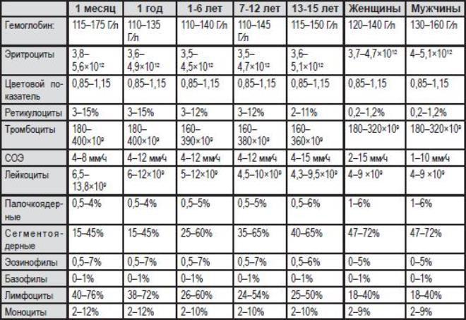 расшифровка анализа крови у детей таблица