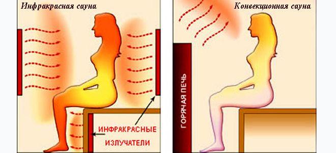 инфракрасное излучение польза и вред для человека