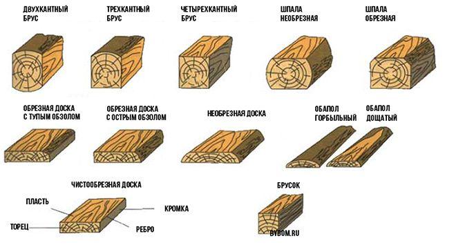 доски обрезной из сосны