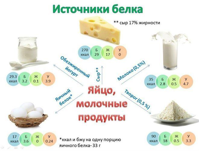 белок в молочке