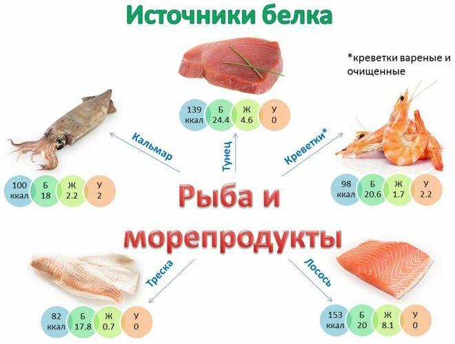 белок в рыбе