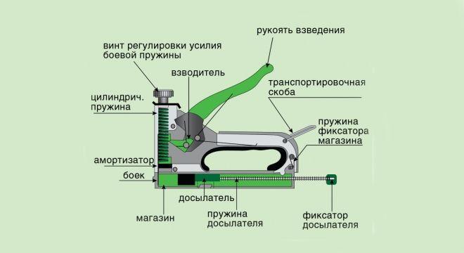 Как открыть степлер для мебели