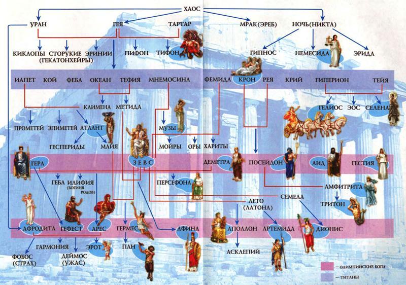 Древнегречечкие боги имена